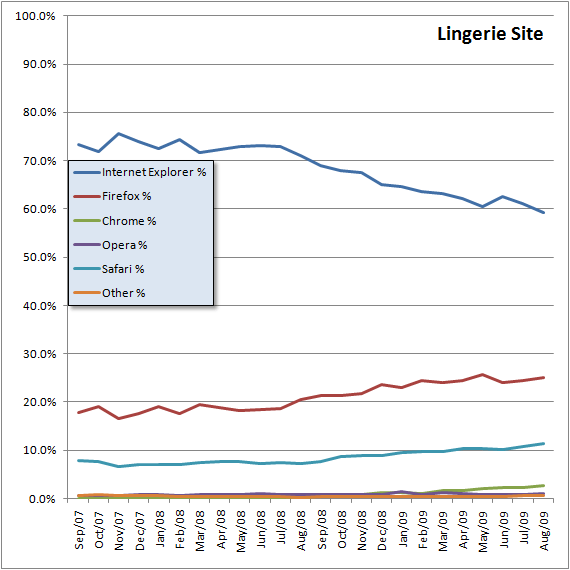 Lingerie-2yr-Browser