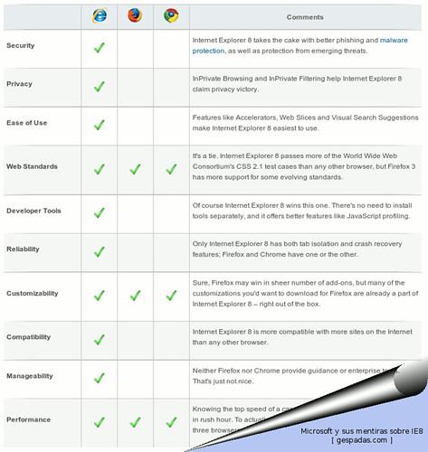 Microsoft y sus mentiras sobre IE8