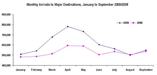 Tourist Monthly Arrivals 1Q-3Q 2009
