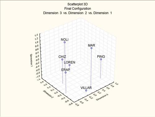 Dimension 3 vs. Dimension 1 vs. Dimension 2 in 3 dimensions