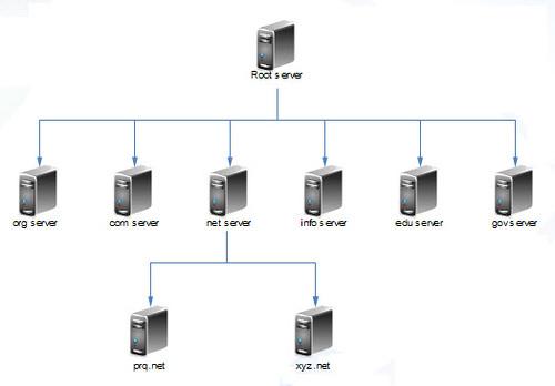 DNS Server Hierarchy