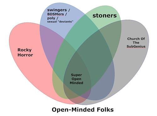 20090730 - Venn diagram of open-minded groups