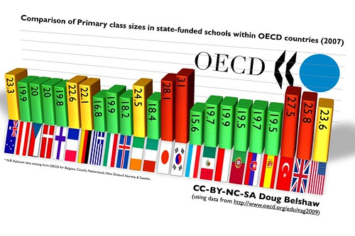 Comparison of Primary class sizes in state-funded schools within OECD countries (2007) v3