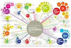 Depenses publique UK