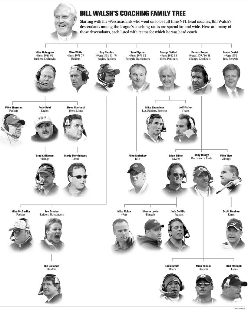 Has any Head Coach produced more Head Coaches than Bill