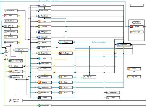 Social Media Syndication Network Flowchart