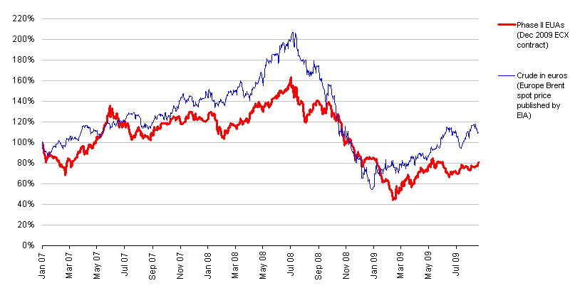 Performance of EUAs vs crude oil