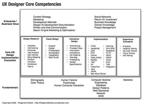 UX Designer/Developer Core Competencies