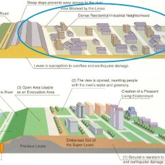 Levee Cross Section Diagram Forest River Wiring Town Super Smart Cities Dive