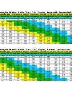 All rpm numbers are at mph also gear ratio  tire size chart jk forum the top destination rh