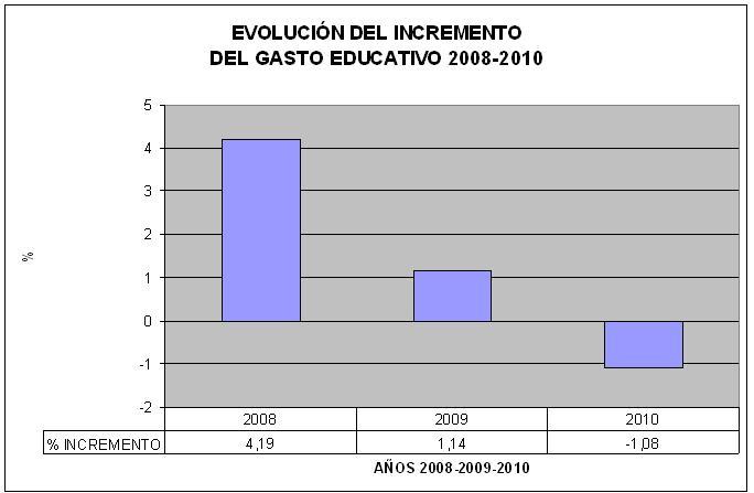 presupuesto educación