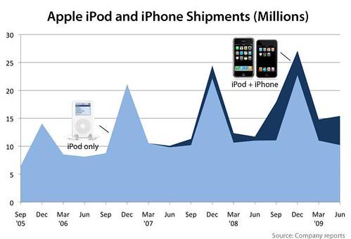 El iPod decrece, pero el iPhone vuela