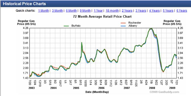 Gasbuddy_New_York_prices_2003-2009