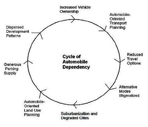 Cycle of Automobile Dependence