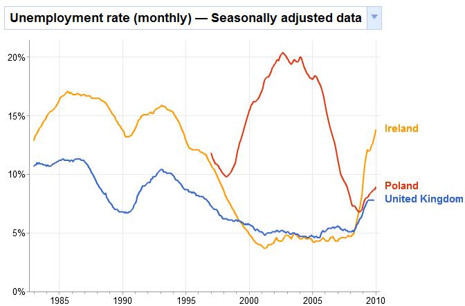 irish unemployment compared