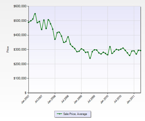Chino Average Sales Price by Month (4yr)