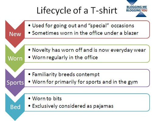 Lifecycle of a T-shirt by you.