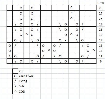 Chart C REVISED