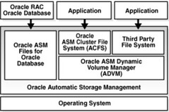 Oracle Automatic Storage Management Storage Layers