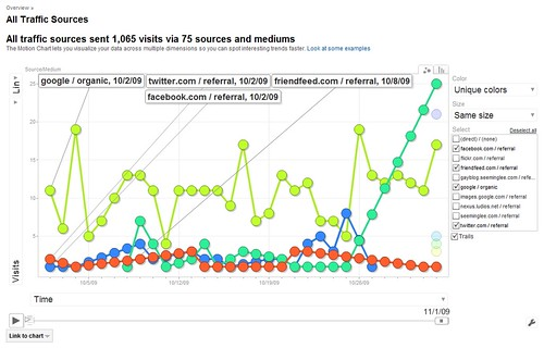 Google Analytics: SML Pro Blog Traffic Sources: Twitter vs Facebook vs FriendFeed vs Google SEO / 2009-11-01 / SML Data by See-ming Lee SML.