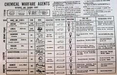 Chemical Warfare Chart