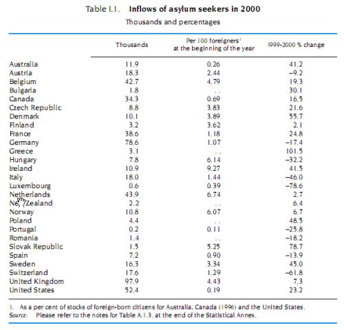 Inflows of asylum seekers