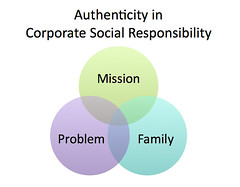Authenticity in Corporate Social Responsibility