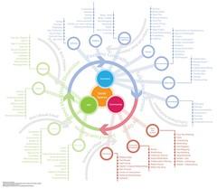 Social Ecosystem Diagram