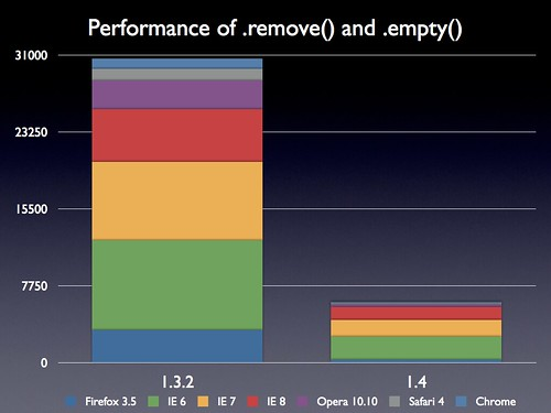 Performance of .remove() and .empty()