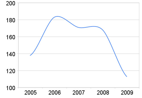 Sedda filmer 2005-2009