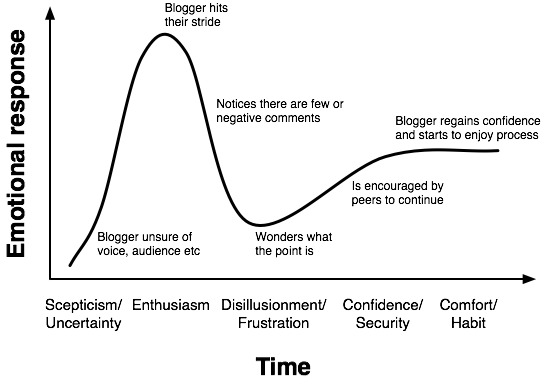 Blogger/Evangelist lifecycle