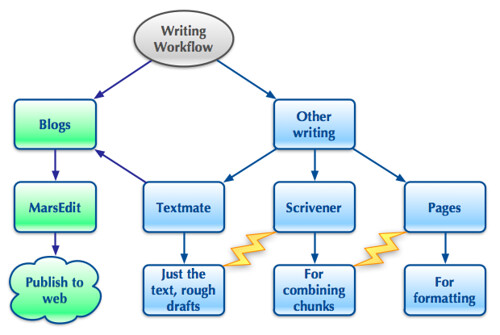 writing workflow