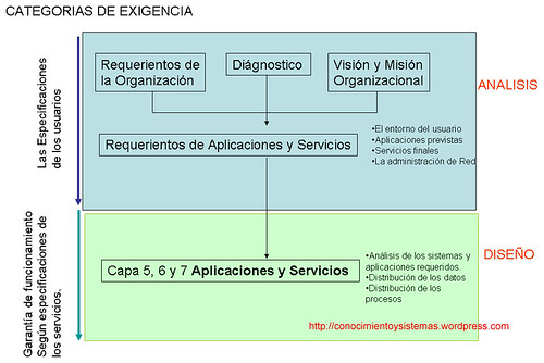 CATEGORIA 2 PROYECTO DE REDES