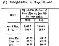 Public data from Norway over 100 years ago