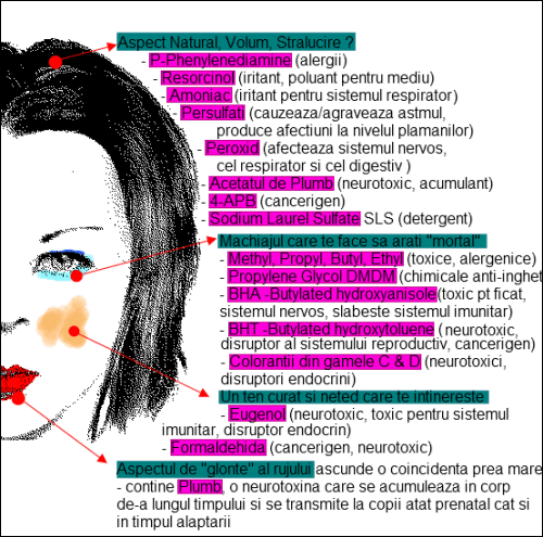 un mic procent din toxinele din produsele cosmetice