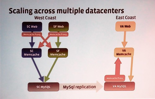Scaling across multiple datacenters