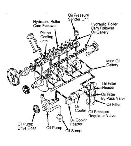 International Dt466 7 6l Engine Parts, International, Free