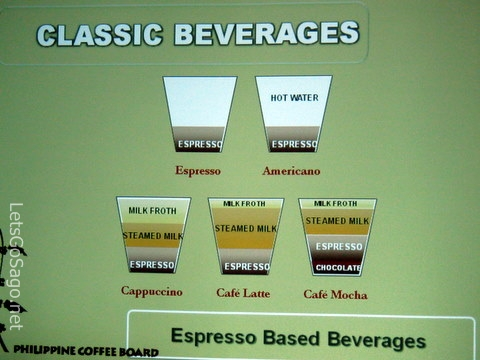 Classic Espresso Based Beverages
