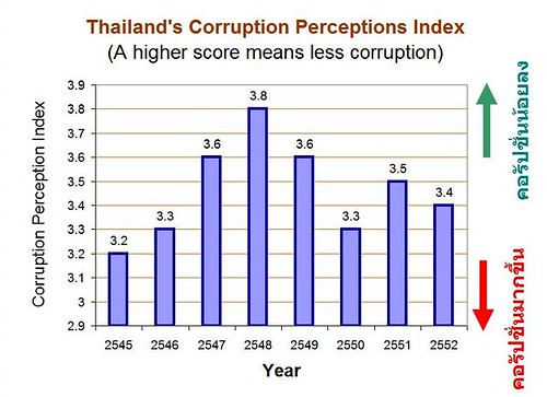 Thailand's Corruption Perception Index 2002-2009