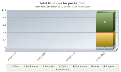 Pacific Fibre impact