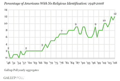 Gallup poll atheism figures over time, showing  a substantial increase from the 1940s to 2008