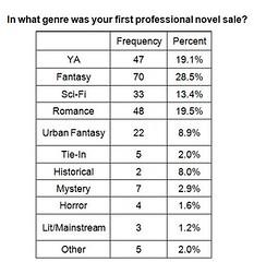 genre_frequencies_chart
