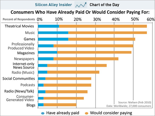 Silicon Alley Insider: Nobody wants to pay for entertainment online