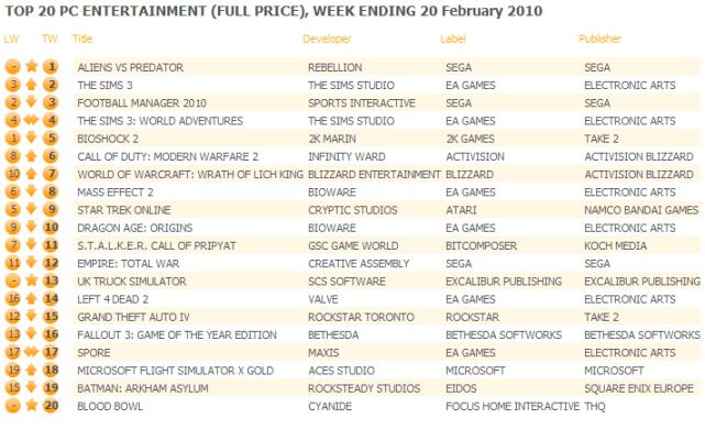 UK: Top 20 PC Games Chart ending February 20, 2010