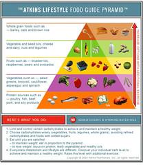 the Atkins food pyramid