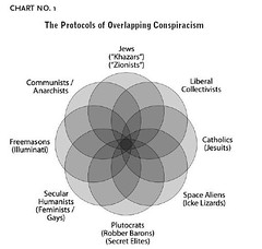 Conspiracy Theory Overlap Diagram