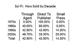scifi_howsoldbydecade_chart