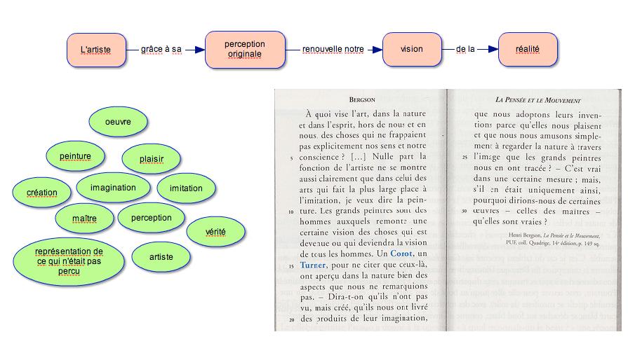 Une Methode Pour Identifier La These D Un Texte Carnet De