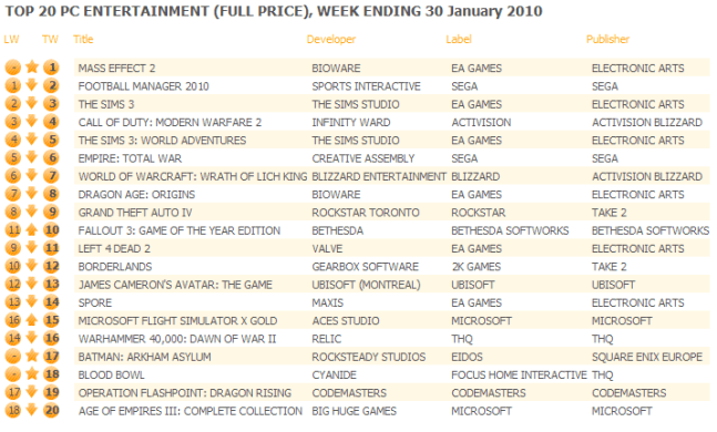 UK: Top 20 PC Games Chart ending January 30, 2010