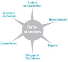 Invloedbelevingmodel(c) Kerkhofs & Beerthuyzen (4)